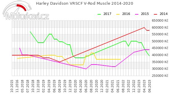Harley Davidson VRSCF V-Rod Muscle 2014-2020
