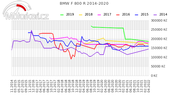 BMW F 800 R 2014-2020