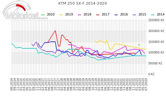 KTM 250 SX-F 2014-2020