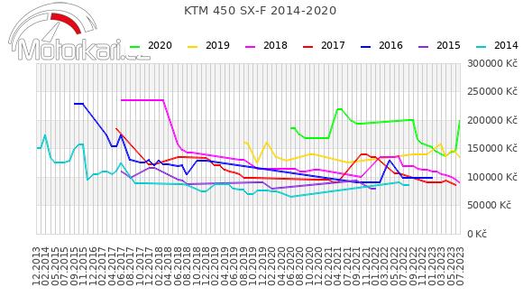 KTM 450 SX-F 2014-2020