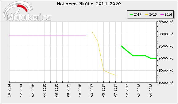 Motorro Skútr 2014-2020