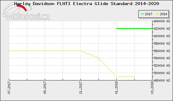 Harley Davidson FLHTI Electra Glide Standard 2014-2020