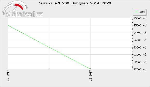 Suzuki AN 200 Burgman 2014-2020
