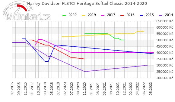 Harley Davidson FLSTCI Heritage Softail Classic 2014-2020