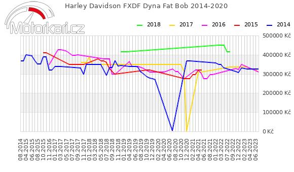 Harley Davidson FXDF Dyna Fat Bob 2014-2020