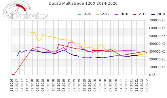 Ducati Multistrada 1200 2014-2020
