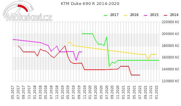 KTM Duke 690 R 2014-2020