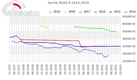 Aprilia RSV4 R 2014-2020