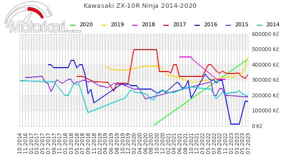 Kawasaki ZX-10R Ninja 2014-2020