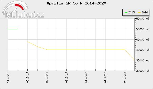 Aprilia SR 50 R 2014-2020