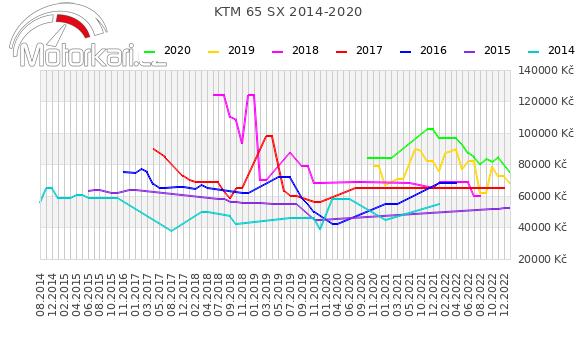 KTM 65 SX 2014-2020
