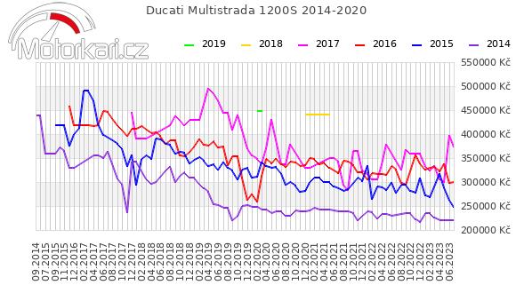 Ducati Multistrada 1200S 2014-2020