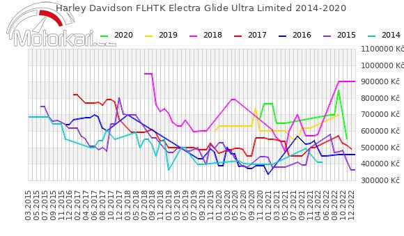 Harley Davidson FLHTK Electra Glide Ultra Limited 2014-2020