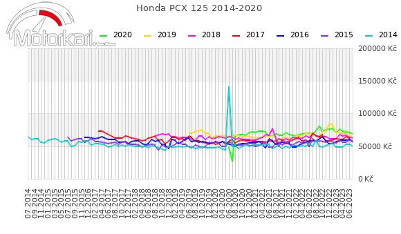Honda PCX 125 2014-2020