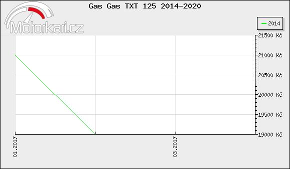 Gas Gas TXT 125 2014-2020