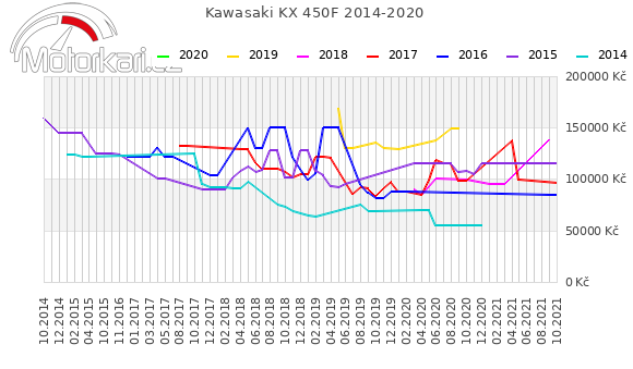 Kawasaki KX 450F 2014-2020
