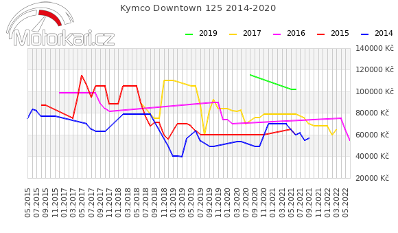 Kymco Downtown 125 2014-2020