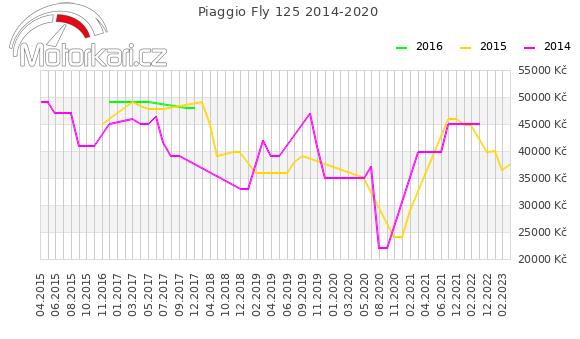 Piaggio Fly 125 2014-2020