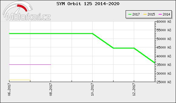 SYM Orbit 125 2014-2020