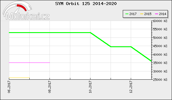SYM Orbit 125 2014-2020