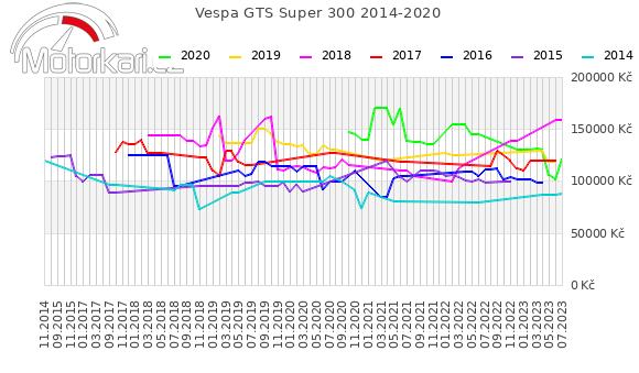 Vespa GTS Super 300 2014-2020