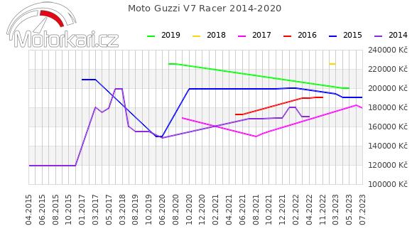 Moto Guzzi V7 Racer 2014-2020