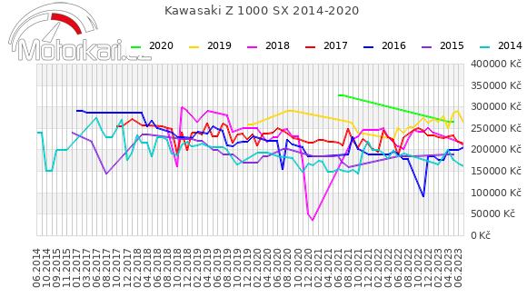 Kawasaki Z 1000 SX 2014-2020