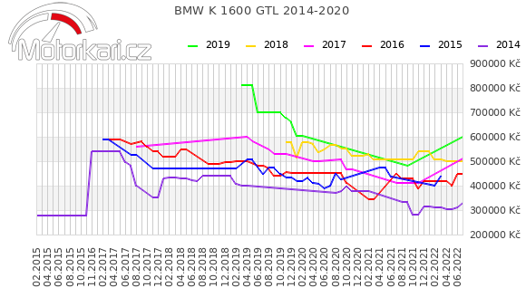 BMW K 1600 GTL 2014-2020