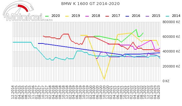 BMW K 1600 GT 2014-2020