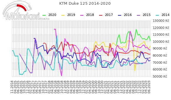 KTM Duke 125 2014-2020