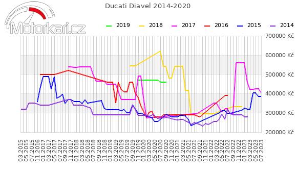Ducati Diavel 2014-2020