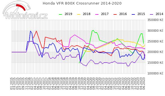Honda VFR 800X Crossrunner 2014-2020