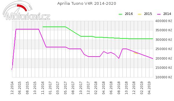 Aprilia Tuono V4R 2014-2020