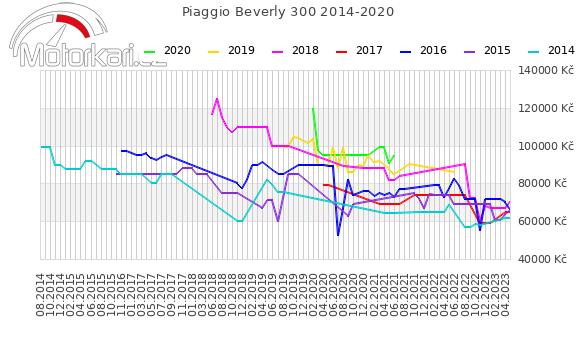 Piaggio Beverly 300 2014-2020