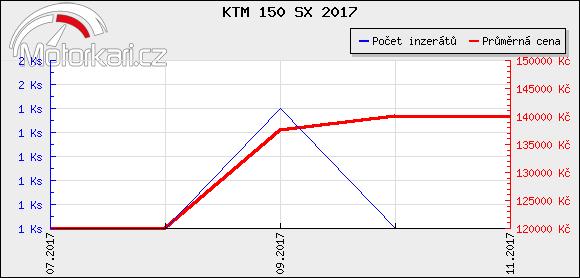 KTM 150 SX 2017