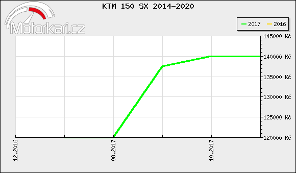 KTM 150 SX 2014-2020