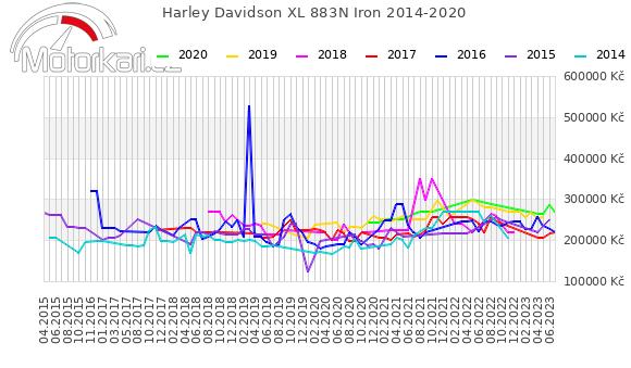 Harley Davidson XL 883N Iron 2014-2020