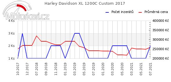 Harley Davidson XL 1200C Custom 2017