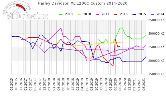 Harley Davidson XL 1200C Custom 2014-2020