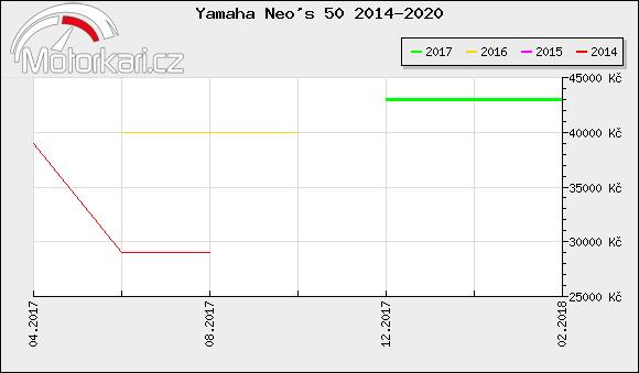 Yamaha Neo's 50 2014-2020