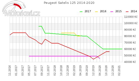 Peugeot Satelis 125 2014-2020