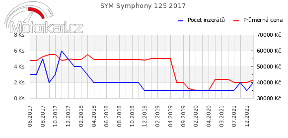 SYM Symphony 125 2017