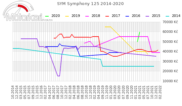 SYM Symphony 125 2014-2020