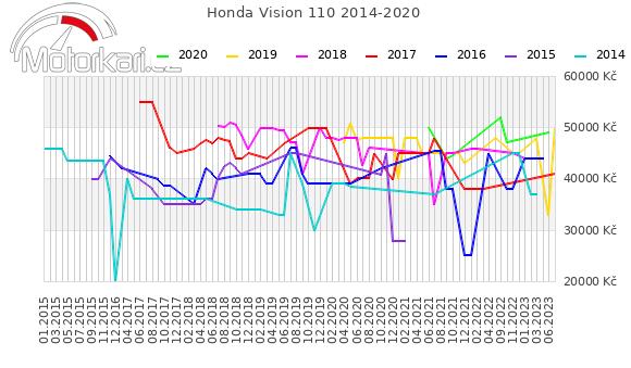 Honda Vision 110 2014-2020