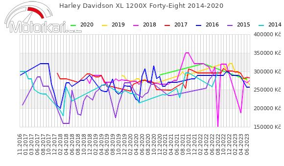 Harley Davidson XL 1200X Forty-Eight 2014-2020