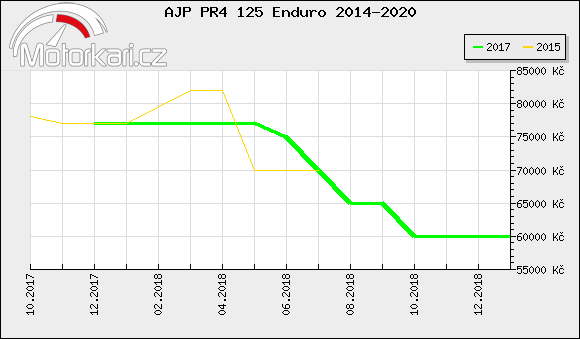 AJP PR4 125 Enduro 2014-2020