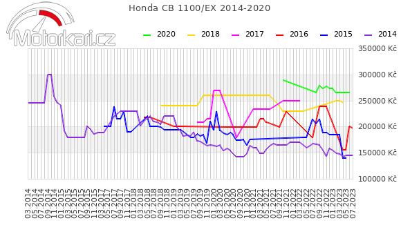 Honda CB 1100/EX 2014-2020