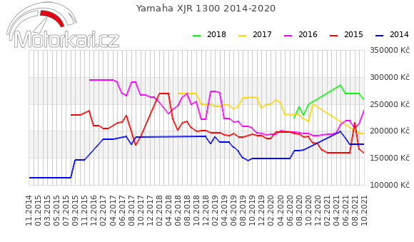 Yamaha XJR 1300 2014-2020