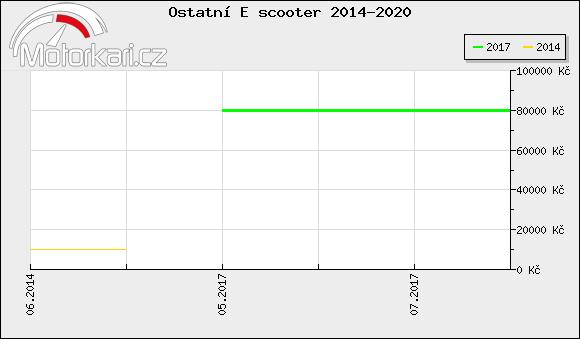 Ostatní E scooter 2014-2020