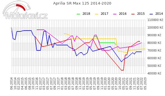 Aprilia SR Max 125 2014-2020